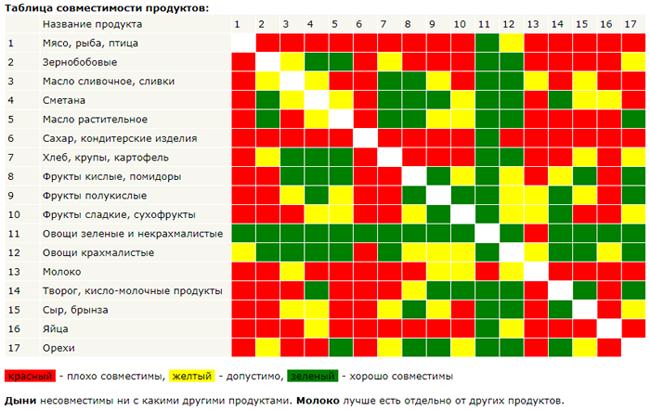 таблица совместимость продуктов